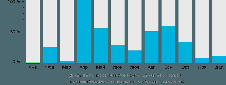 Динамика поиска авиабилетов из Подгорицы в Ригу по месяцам