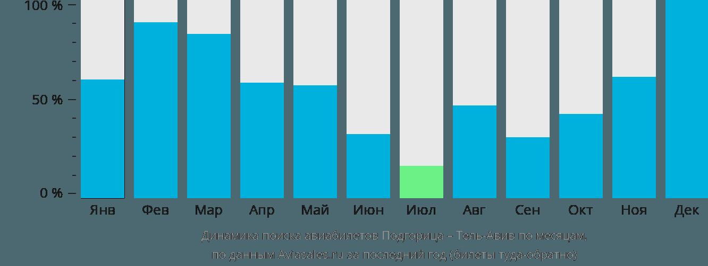 Динамика поиска авиабилетов из Подгорицы в Тель-Авив по месяцам