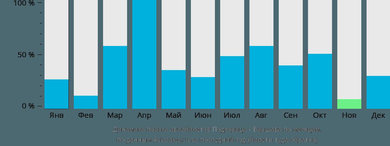 Динамика поиска авиабилетов из Подгорицы в Варшаву по месяцам