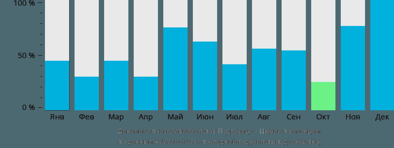 Динамика поиска авиабилетов из Подгорицы в Цюрих по месяцам