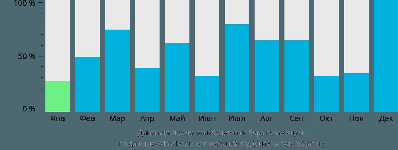 Динамика поиска авиабилетов из Бора по месяцам