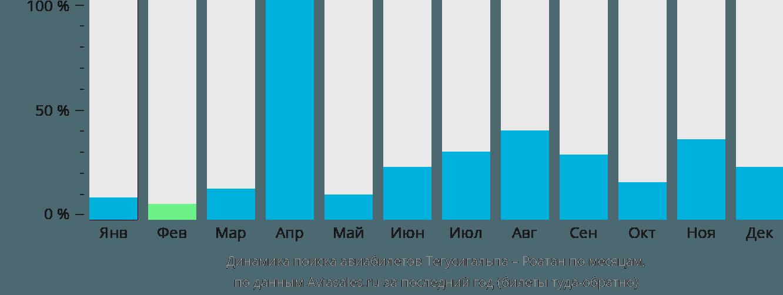 Динамика поиска авиабилетов из Тегусигальпы в Роатан по месяцам