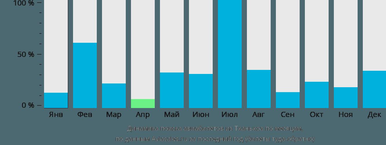 Динамика поиска авиабилетов из Тханьхоа по месяцам