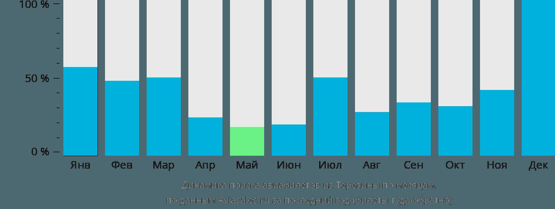 Динамика поиска авиабилетов из Терезины по месяцам