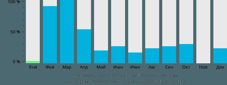 Динамика поиска авиабилетов из Тачхилуа по месяцам
