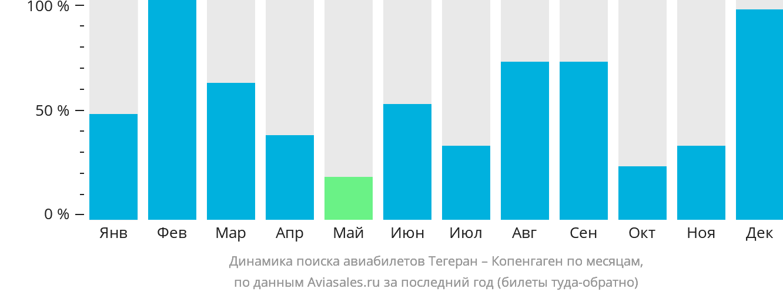 Динамика поиска авиабилетов из Тегерана в Копенгаген по месяцам