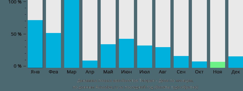 Динамика поиска авиабилетов из Тегерана в Дели по месяцам