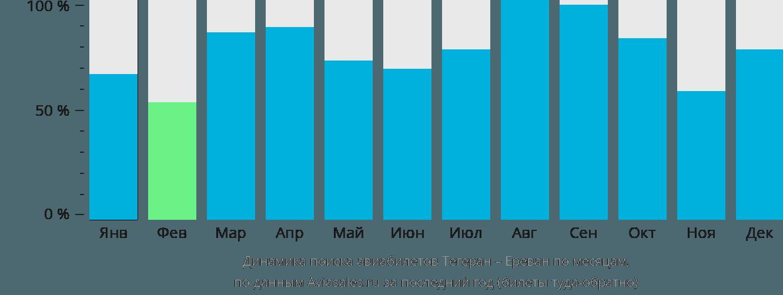 Динамика поиска авиабилетов из Тегерана в Ереван по месяцам