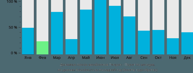 Динамика поиска авиабилетов из Тегерана на Пхукет по месяцам