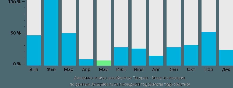 Динамика поиска авиабилетов из Тегерана в Мале по месяцам