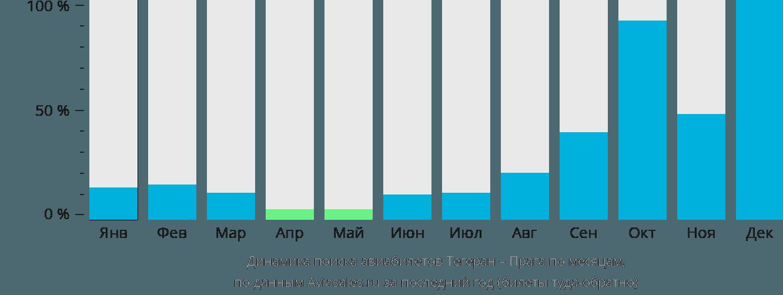 Динамика поиска авиабилетов из Тегерана в Прагу по месяцам
