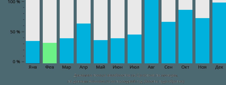 Динамика поиска авиабилетов из Сукхотхая по месяцам