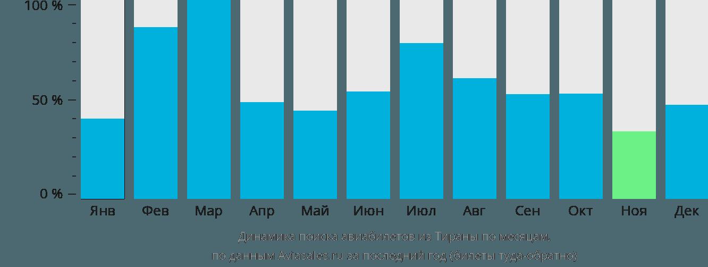 Динамика поиска авиабилетов из Тираны по месяцам