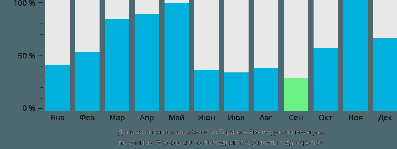 Динамика поиска авиабилетов из Тираны в Амстердам по месяцам