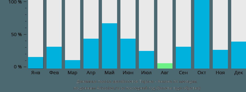 Динамика поиска авиабилетов из Тираны в Анкону по месяцам