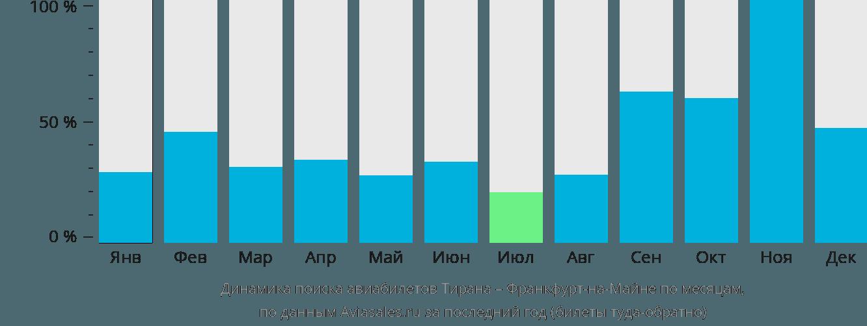 Динамика поиска авиабилетов из Тираны во Франкфурт-на-Майне по месяцам