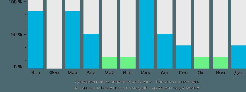 Динамика поиска авиабилетов из Тираны в Кишинёв по месяцам