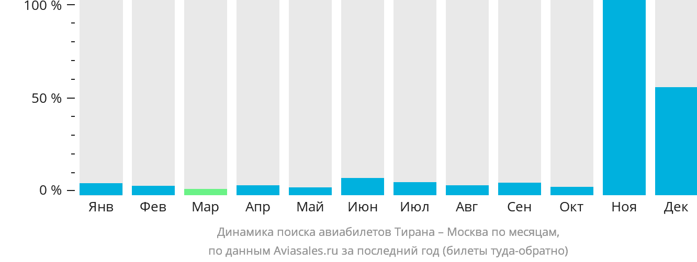 Динамика поиска авиабилетов из Тираны в Москву по месяцам