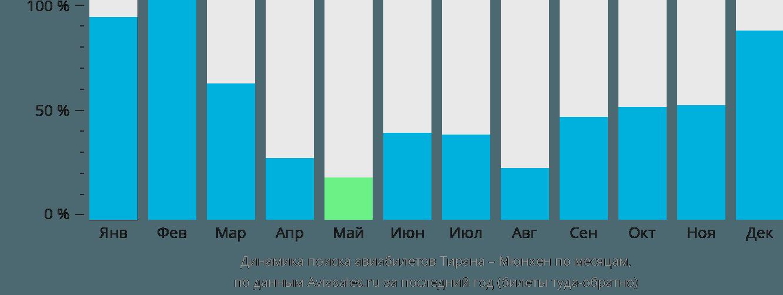 Динамика поиска авиабилетов из Тираны в Мюнхен по месяцам