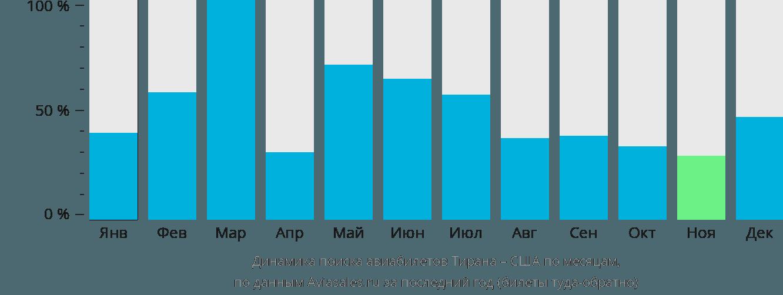 Динамика поиска авиабилетов из Тираны в США по месяцам