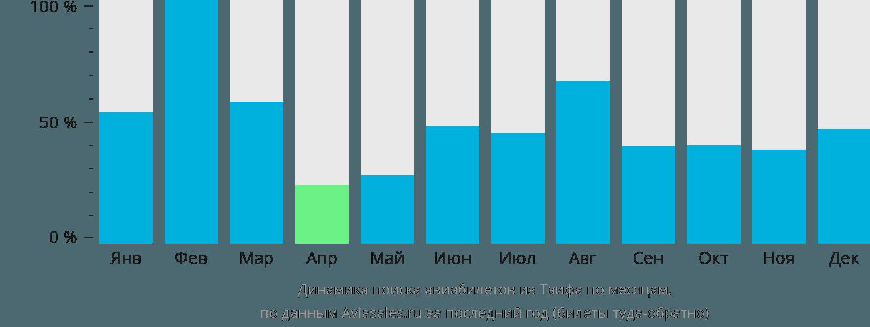 Динамика поиска авиабилетов из Таифа по месяцам