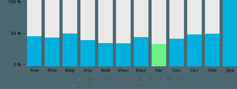 Динамика поиска авиабилетов из Тихуаны по месяцам