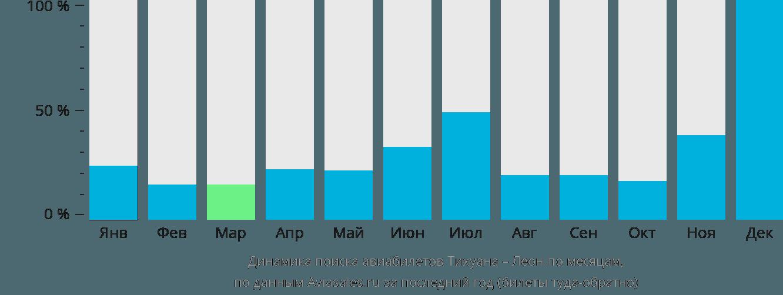 Динамика поиска авиабилетов из Тихуаны в Леон по месяцам
