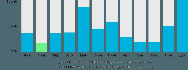 Динамика поиска авиабилетов из Тихуаны в Колиму по месяцам