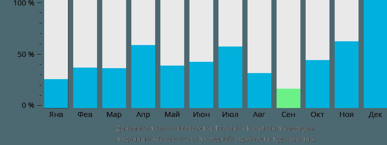 Динамика поиска авиабилетов из Тихуаны в Кульякан по месяцам
