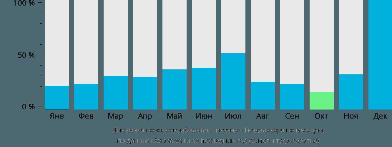 Динамика поиска авиабилетов из Тихуаны в Гвадалахару по месяцам