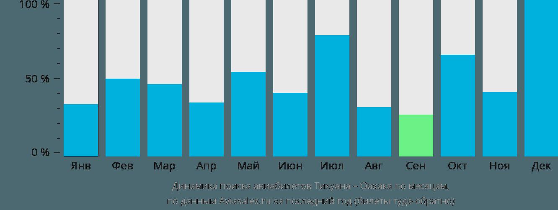 Динамика поиска авиабилетов из Тихуаны в Оахаку по месяцам