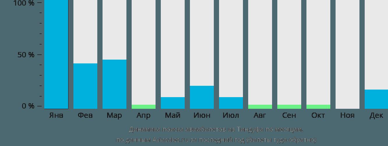Динамика поиска авиабилетов из Тиндуфа по месяцам