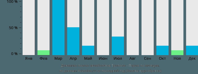 Динамика поиска авиабилетов из Триполи в Париж по месяцам