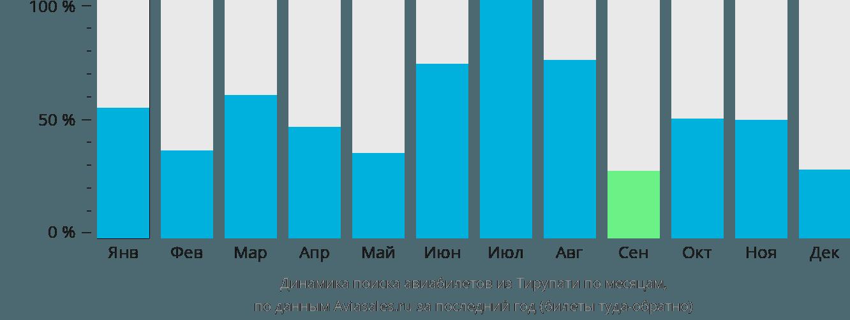 Динамика поиска авиабилетов из Тирупати по месяцам