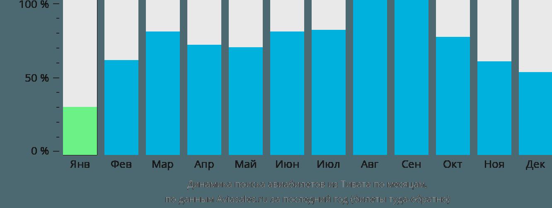 Динамика поиска авиабилетов из Тивата по месяцам