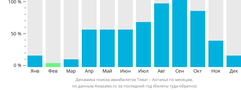 Динамика поиска авиабилетов из Тивата в Анталью по месяцам