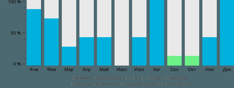 Динамика поиска авиабилетов из Тивата в Коломбо по месяцам