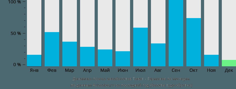 Динамика поиска авиабилетов из Тивата в Германию по месяцам
