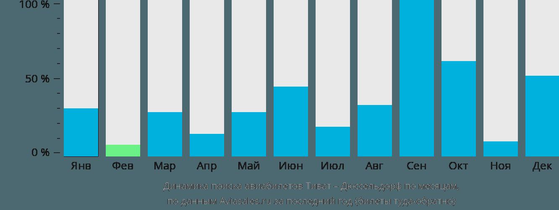 Динамика поиска авиабилетов из Тивата в Дюссельдорф по месяцам
