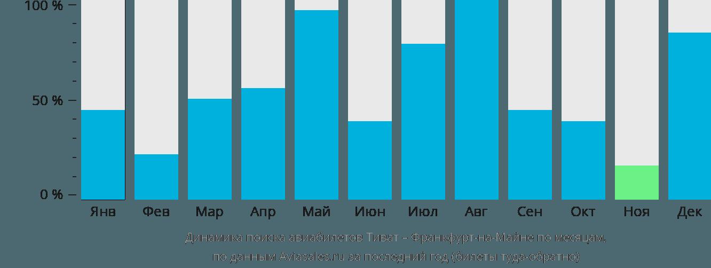 Динамика поиска авиабилетов из Тивата во Франкфурт-на-Майне по месяцам