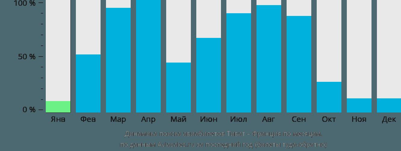 Динамика поиска авиабилетов из Тивата во Францию по месяцам