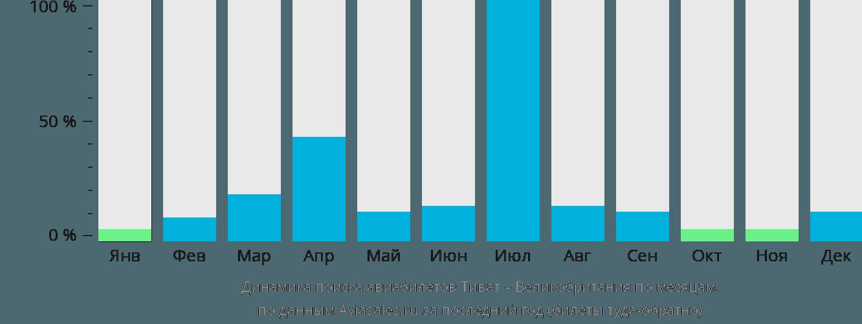 Динамика поиска авиабилетов из Тивата в Великобританию по месяцам