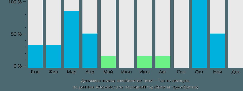 Динамика поиска авиабилетов из Тивата в Гоа по месяцам
