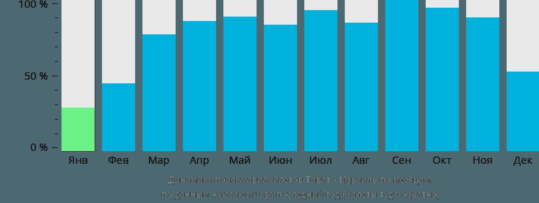 Динамика поиска авиабилетов из Тивата в Израиль по месяцам