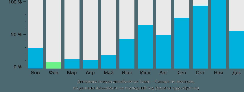 Динамика поиска авиабилетов из Тивата в Самару по месяцам