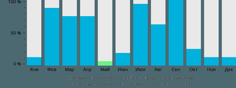 Динамика поиска авиабилетов из Тивата в Нидерланды по месяцам