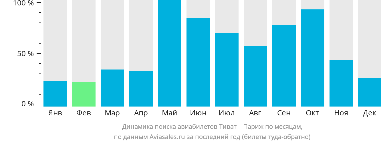 Динамика поиска авиабилетов из Тивата в Париж по месяцам