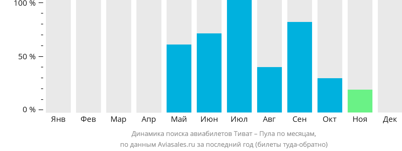 Динамика поиска авиабилетов из Тивата в Пулу по месяцам