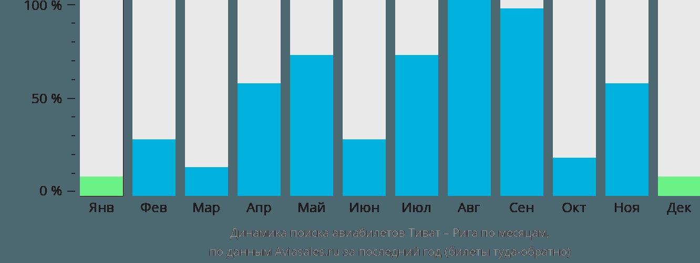 Динамика поиска авиабилетов из Тивата в Ригу по месяцам