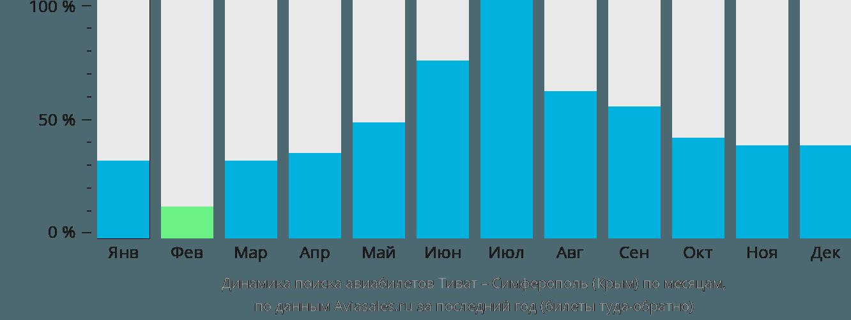 Динамика поиска авиабилетов из Тивата в Симферополь по месяцам